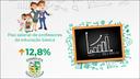 Piso dos professores tem aumento de 12,84% em 2020